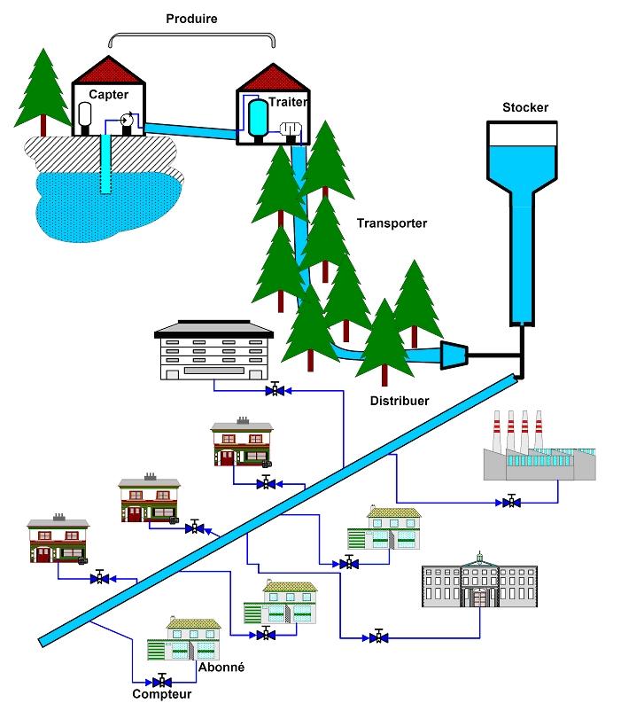 Qualit des eaux distribu es par le r seau public - Combien coute 1 litre d eau du robinet ...